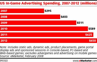 Gastos en publicidad en videojuegos de EEUU, de 2007 a 2012 (en millones)