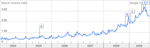 Popularidad poker en España